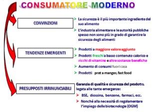 consumatore moderno
